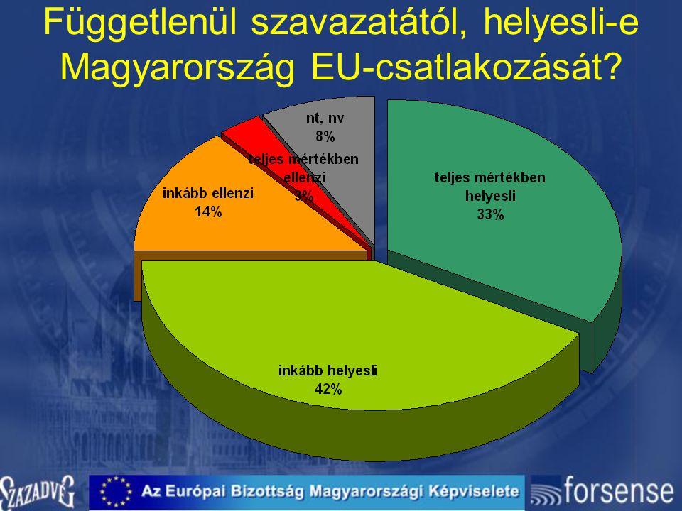 Függetlenül szavazatától, helyesli-e Magyarország EU-csatlakozását?