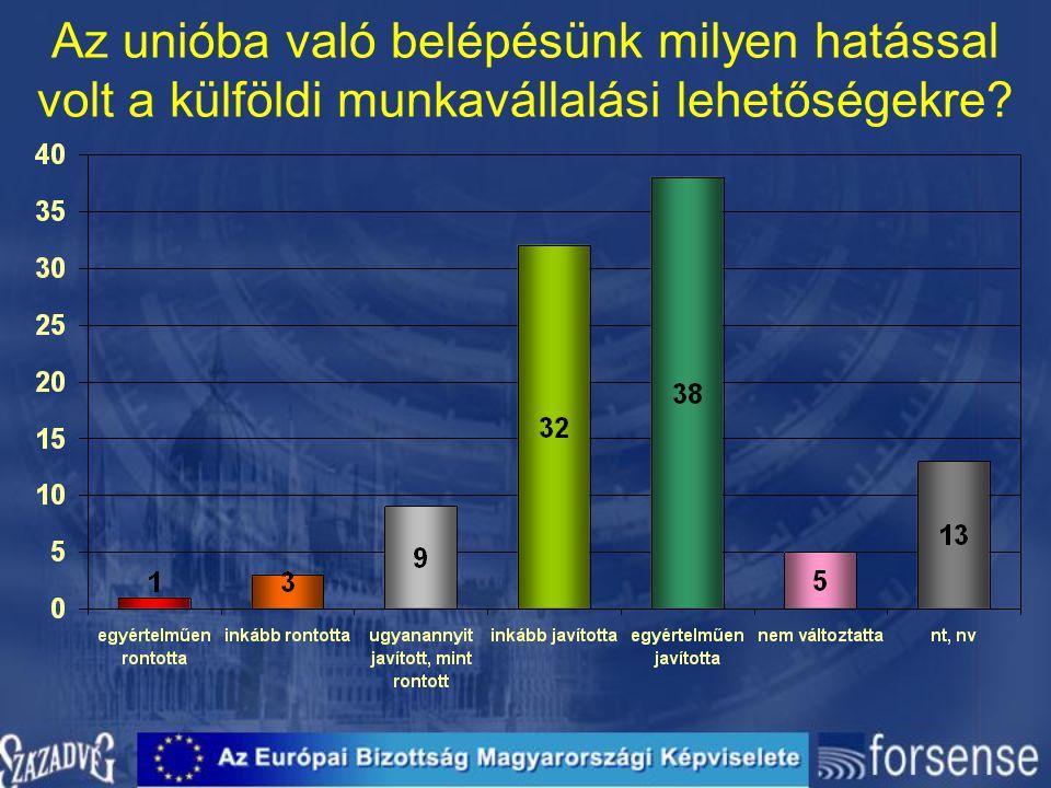 Az unióba való belépésünk milyen hatással volt a külföldi munkavállalási lehetőségekre?