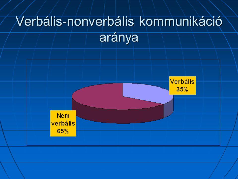 Verbális-nonverbális kommunikáció aránya