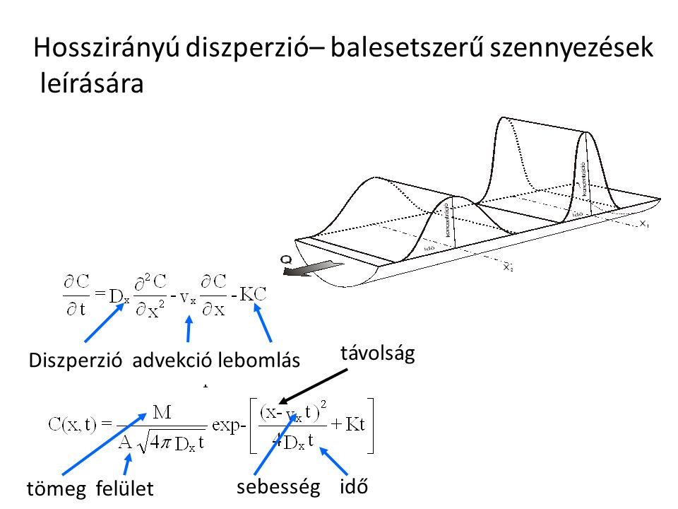 Hosszirányú diszperzió– balesetszerű szennyezések leírására Diszperzió advekció lebomlás tömeg felület távolság sebesség idő
