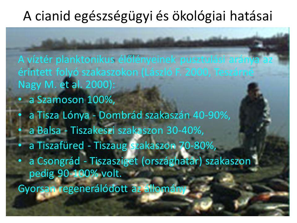 Néhány akut toxikológiai következmény a gerinces faunában (halak) Az összes becsült halelhullás 1241 tonna.
