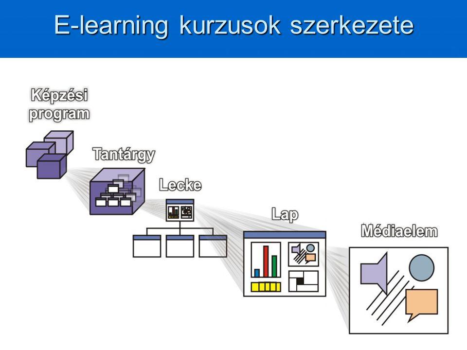 E-learning kurzusok szerkezete