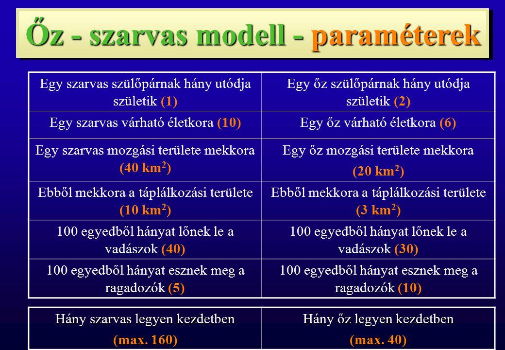 Őz - szarvas modell - paraméterek Egy szarvas szülőpárnak hány utódja születik (1) Egy őz szülőpárnak hány utódja születik (2) Egy szarvas várható éle