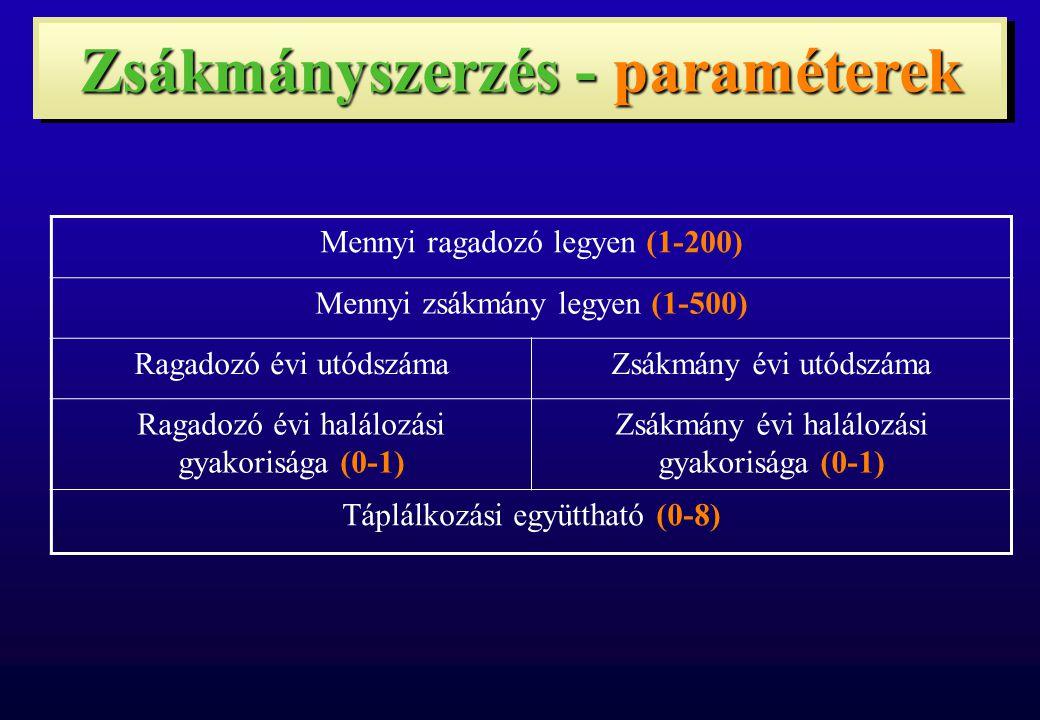 Zsákmányszerzés - paraméterek Mennyi ragadozó legyen (1-200) Mennyi zsákmány legyen (1-500) Ragadozó évi utódszámaZsákmány évi utódszáma Ragadozó évi
