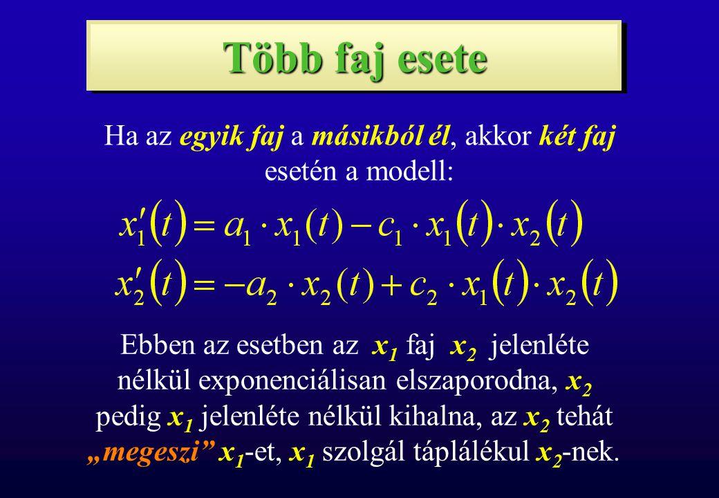 Több faj esete Ha az egyik faj a másikból él, akkor két faj esetén a modell: Ebben az esetben az x 1 faj x 2 jelenléte nélkül exponenciálisan elszapor