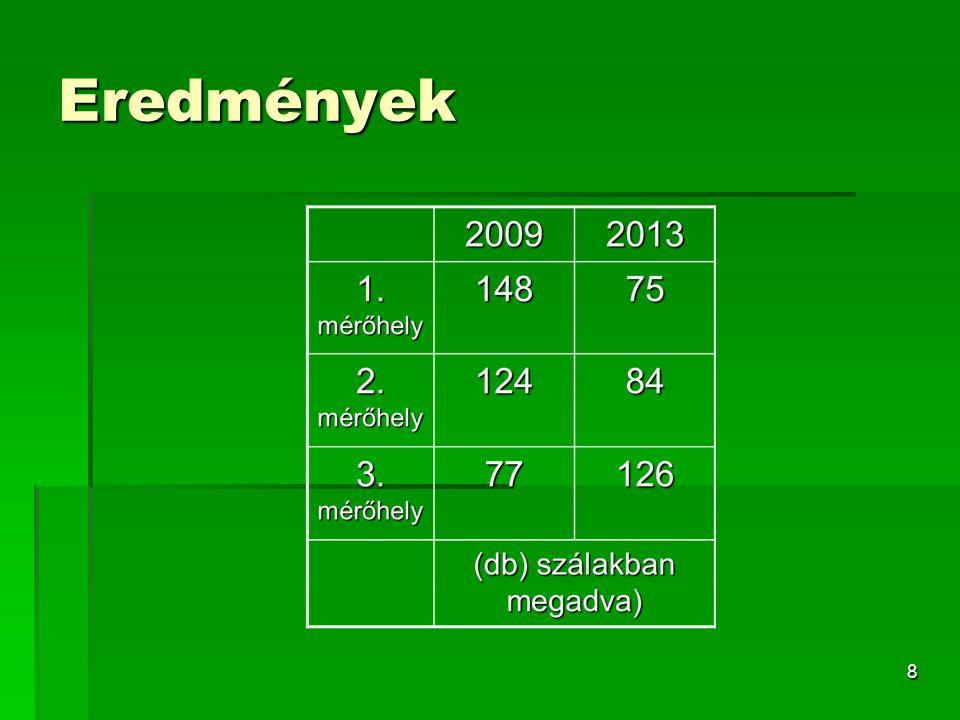 Eredmények összevetése  1.mérőhely: jelentős csökkenés  2.