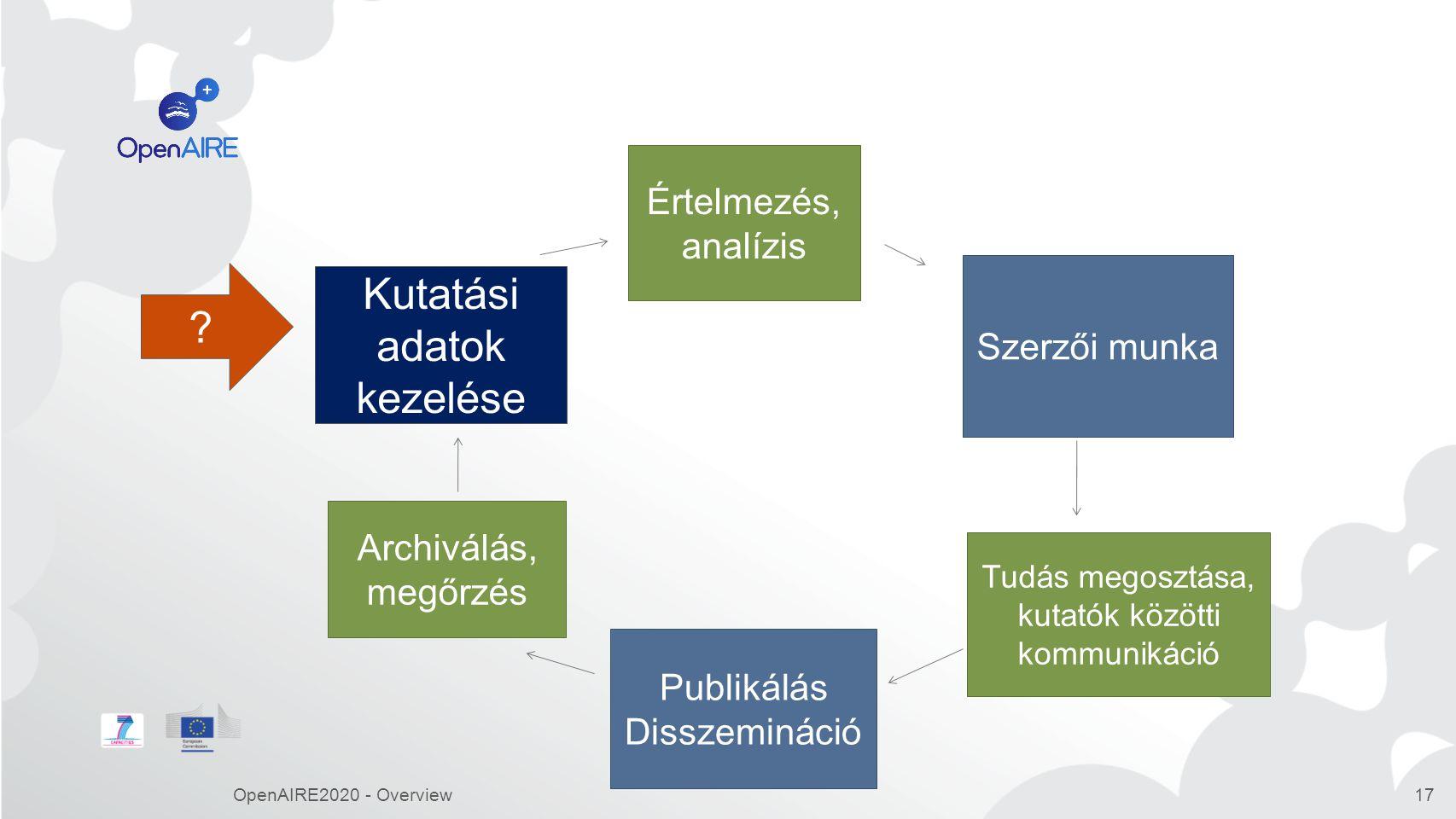 OpenAIRE2020 - Overview17 Értelmezés, analízis Szerzői munka Tudás megosztása, kutatók közötti kommunikáció Publikálás Disszemináció Archiválás, megőrzés Kutatási adatok kezelése ?