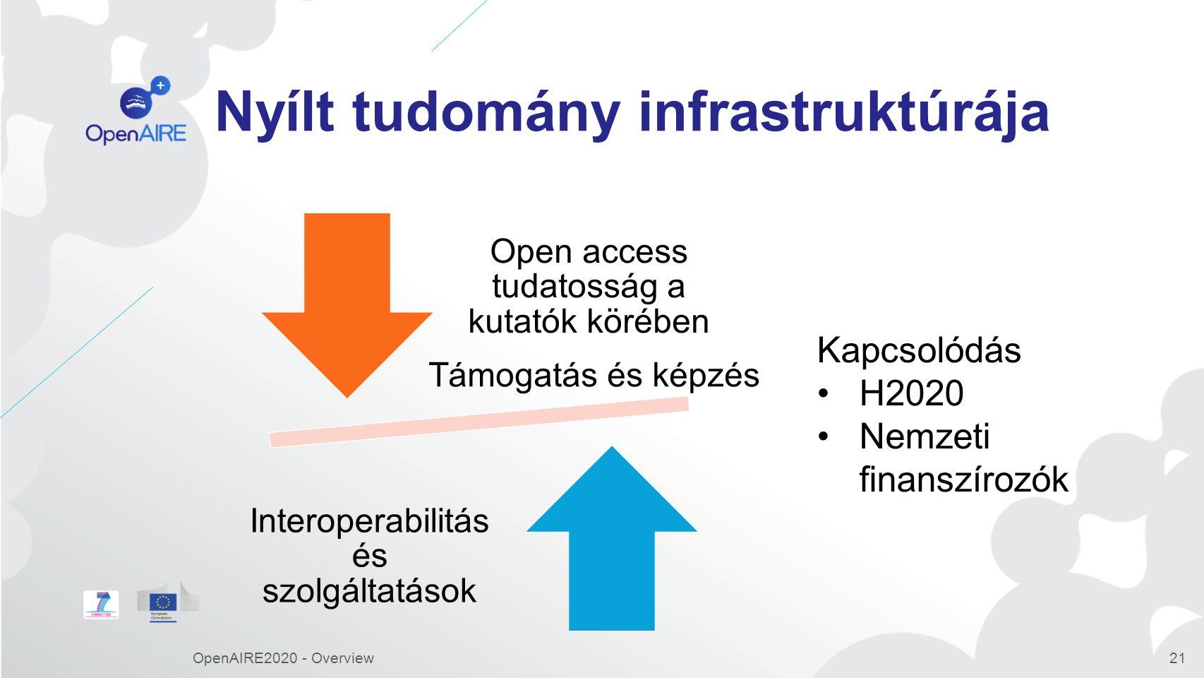 Nyílt tudomány infrastruktúrája OpenAIRE2020 - Overview21 Open access tudatosság a kutatók körében Interoperabilitás és szolgáltatások Kapcsolódás H2020 Nemzeti finanszírozók Támogatás és képzés