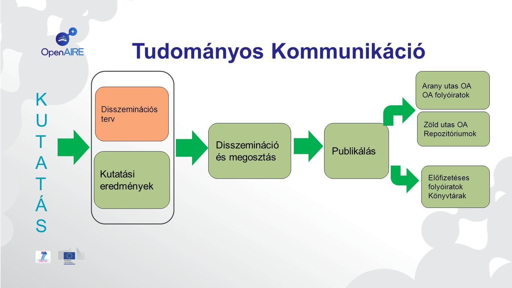 Tudományos Kommunikáció Disszemináció és megosztás Publikálás Kutatási eredmények Disszeminációs terv Arany utas OA OA folyóiratok Zöld utas OA Repozitóriumok Előfizetéses folyóiratok Könyvtárak KUTATÁSKUTATÁS