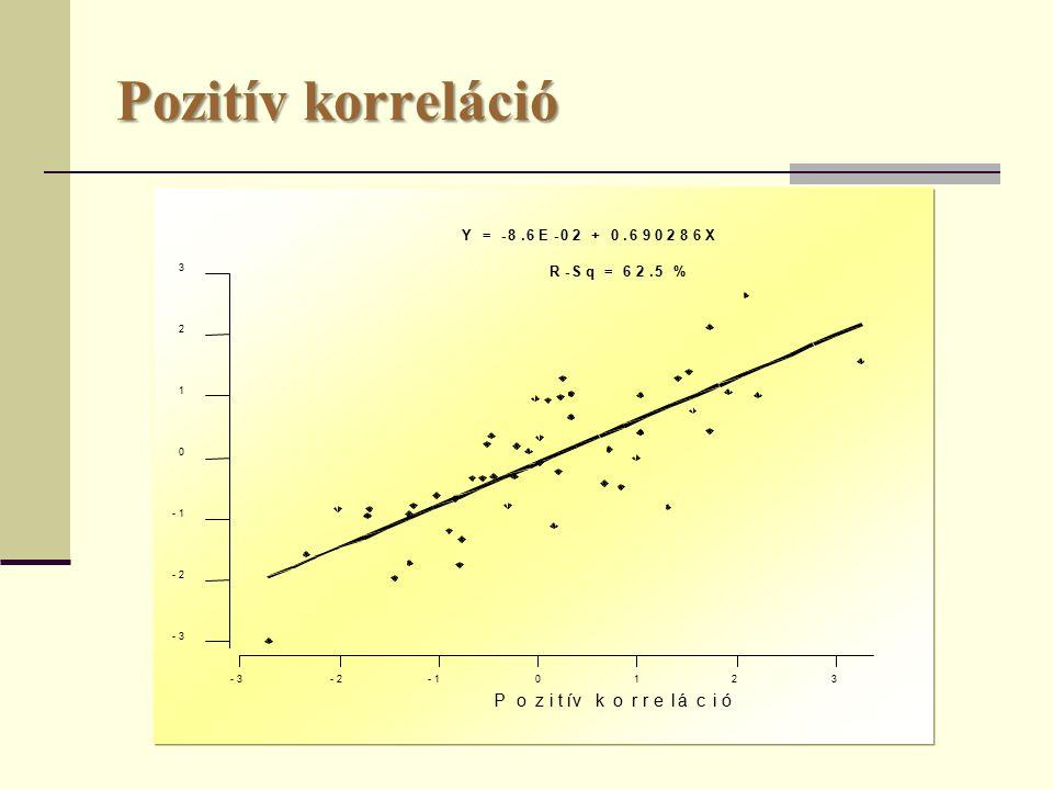 Pozitív korreláció 3 2 1 0-1-2-3 3 2 1 0 -1 -2 -3 Pozitív korreláció R-Sq = 62.5 % Y = -8.6E-02 + 0.690286X