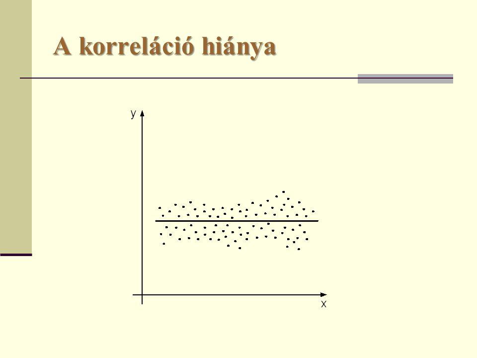 A korrelációs hányados  A görbevonalú kapcsolatok szorosságának mérőszáma.