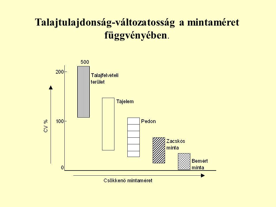 Talajtulajdonság-változatosság a mintaméret függvényében.