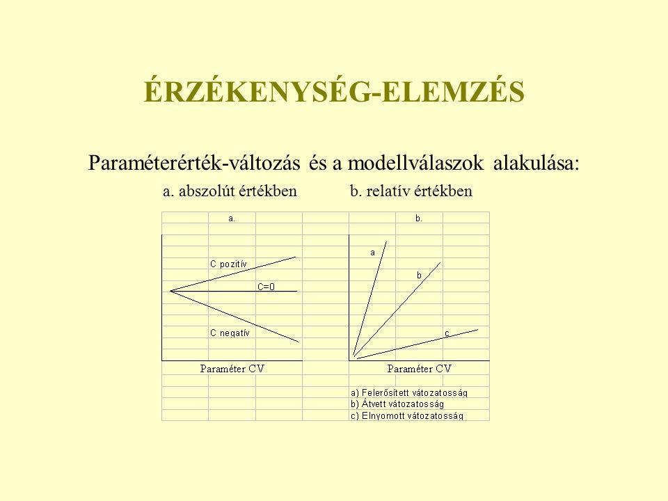 ÉRZÉKENYSÉG-ELEMZÉS Paraméterérték-változás és a modellválaszok alakulása: a. abszolút értékben b. relatív értékben