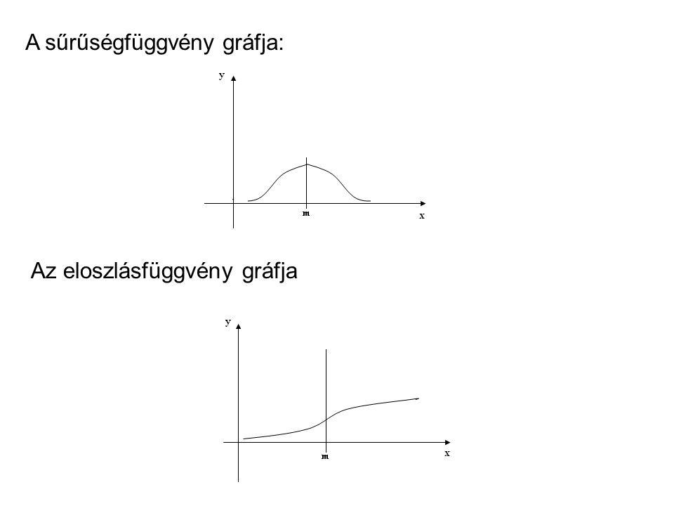 A sűrűségfüggvény gráfja: Az eloszlásfüggvény gráfja