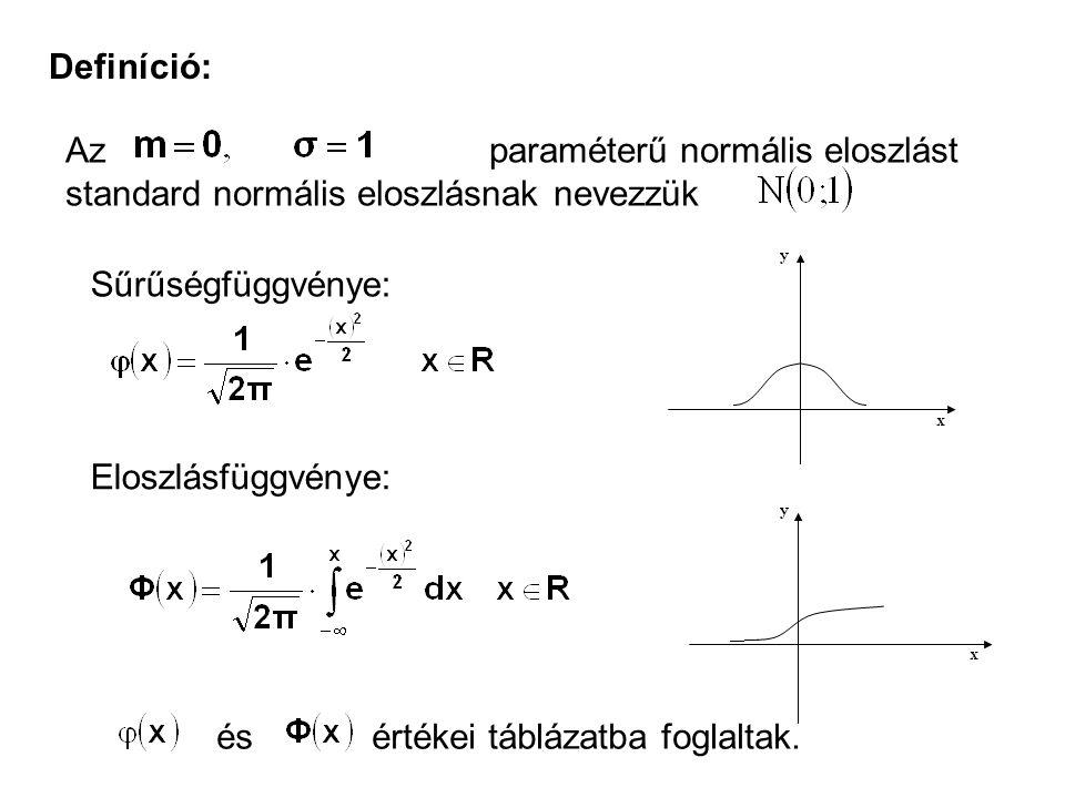 Definíció: Az paraméterű normális eloszlást standard normális eloszlásnak nevezzük Sűrűségfüggvénye: Eloszlásfüggvénye: és értékei táblázatba foglalta