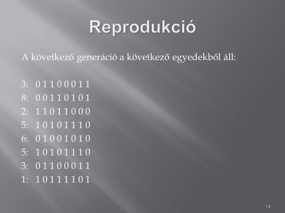 14 A következő generáció a következő egyedekből áll: 3: 0 1 1 0 0 0 1 1 8: 0 0 1 1 0 1 0 1 2: 1 1 0 1 1 0 0 0 5: 1 0 1 0 1 1 1 0 6: 0 1 0 0 1 0 1 0 5: 1 0 1 0 1 1 1 0 3: 0 1 1 0 0 0 1 1 1: 1 0 1 1 1 1 0 1