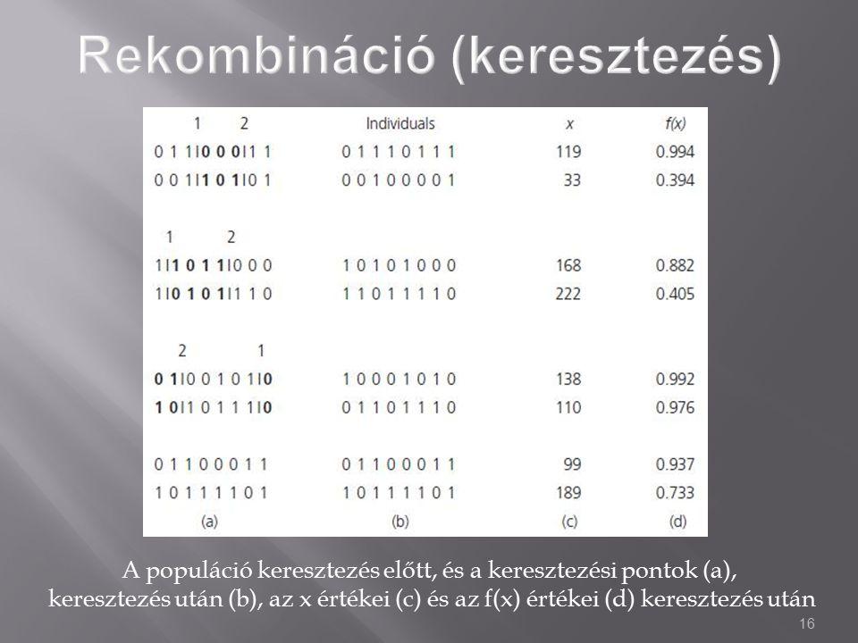 16 A populáció keresztezés előtt, és a keresztezési pontok (a), keresztezés után (b), az x értékei (c) és az f(x) értékei (d) keresztezés után