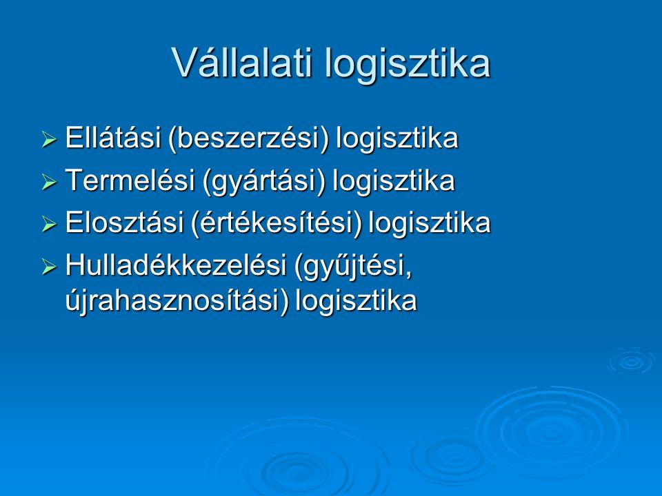 Vállalati logisztika  Ellátási (beszerzési) logisztika  Termelési (gyártási) logisztika  Elosztási (értékesítési) logisztika  Hulladékkezelési (gyűjtési, újrahasznosítási) logisztika
