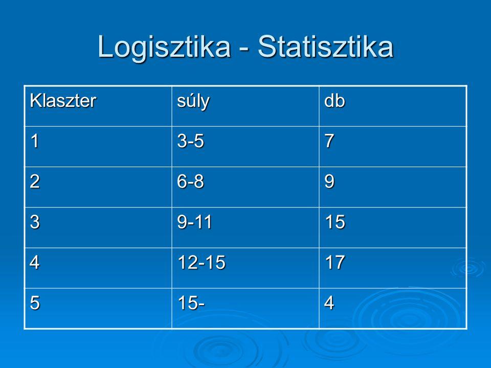 Logisztika - Statisztika Klasztersúlydb 13-57 26-89 39-1115 412-1517 515-4