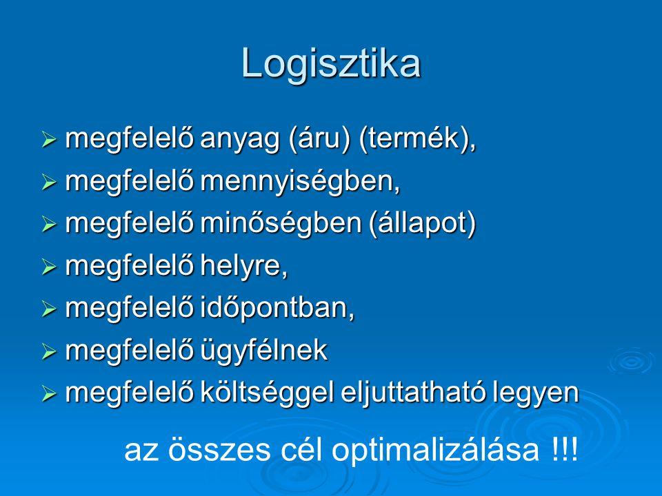 Logisztika  megfelelő anyag (áru) (termék),  megfelelő mennyiségben,  megfelelő minőségben (állapot)  megfelelő helyre,  megfelelő időpontban,  megfelelő ügyfélnek  megfelelő költséggel eljuttatható legyen az összes cél optimalizálása !!!