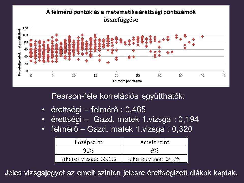 Pearson-féle korrelációs együtthatók: érettségi – felmérő : 0,465 érettségi – Gazd. matek 1.vizsga : 0,194 felmérő – Gazd. matek 1.vizsga : 0,320 Jele