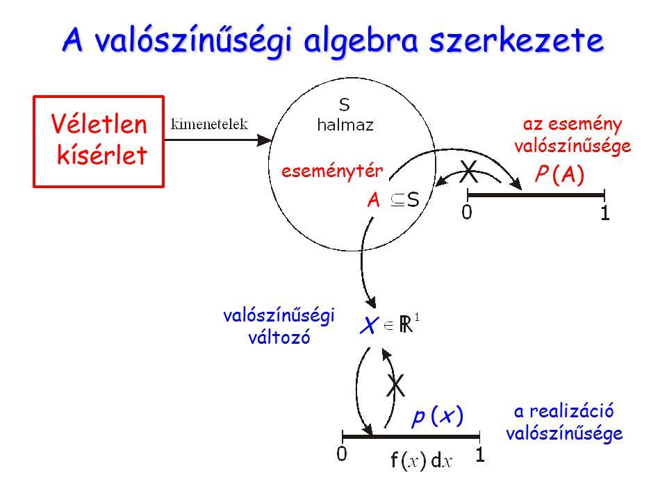 A valószínűségi algebra szerkezete Véletlen kísérlet eseménytér A az esemény valószínűsége P (A) valószínűségi változó X a realizáció valószínűsége p (x )