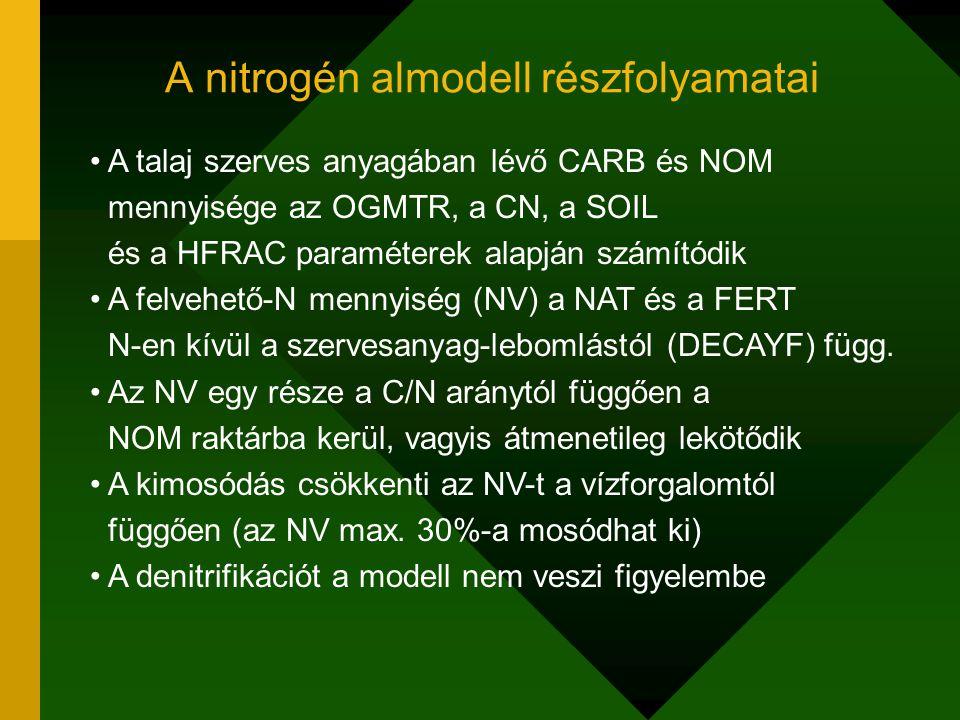 A nitrogén almodell részfolyamatai A talaj szerves anyagában lévő CARB és NOM mennyisége az OGMTR, a CN, a SOIL és a HFRAC paraméterek alapján számító