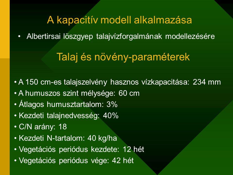 A kapacitív modell alkalmazása Albertirsai löszgyep talajvízforgalmának modellezésére A 150 cm-es talajszelvény hasznos vízkapacitása: 234 mm A humusz