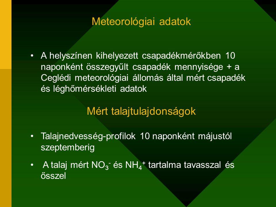Meteorológiai adatok A helyszínen kihelyezett csapadékmérőkben 10 naponként összegyűlt csapadék mennyisége + a Ceglédi meteorológiai állomás által mér