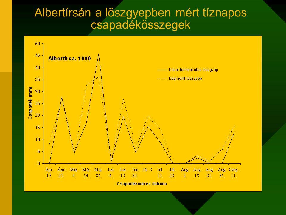 Albertírsán a löszgyepben mért tíznapos csapadékösszegek