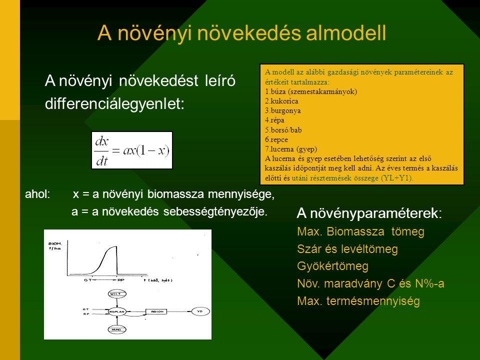 A nitrogén almodell részfolyamatai A talaj szerves anyagában lévő CARB és NOM mennyisége az OGMTR, a CN, a SOIL és a HFRAC paraméterek alapján számítódik A felvehető-N mennyiség (NV) a NAT és a FERT N-en kívül a szervesanyag-lebomlástól (DECAYF) függ.