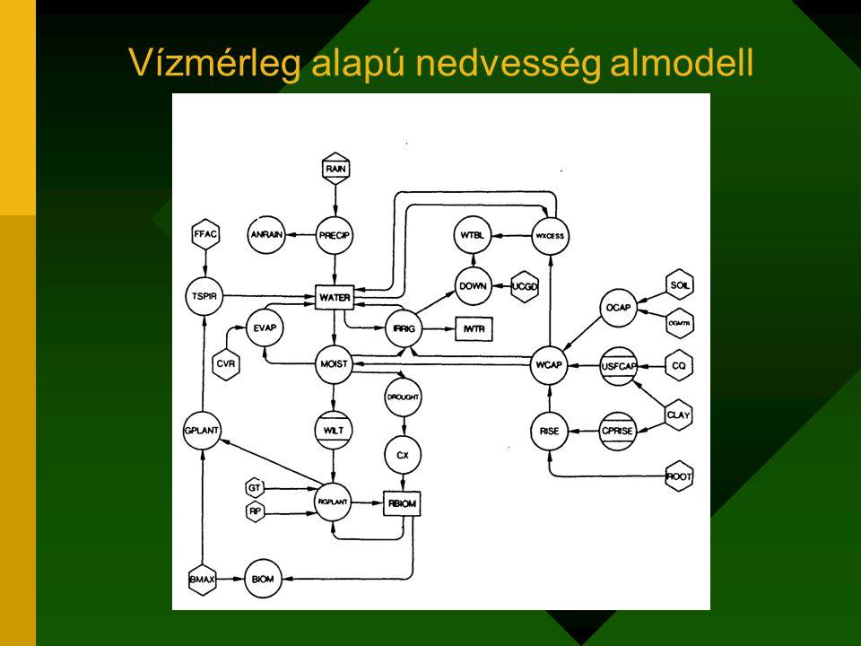 A nitrogén almodell folyamatai Évente a könnyen bomló szerves-anyag max.