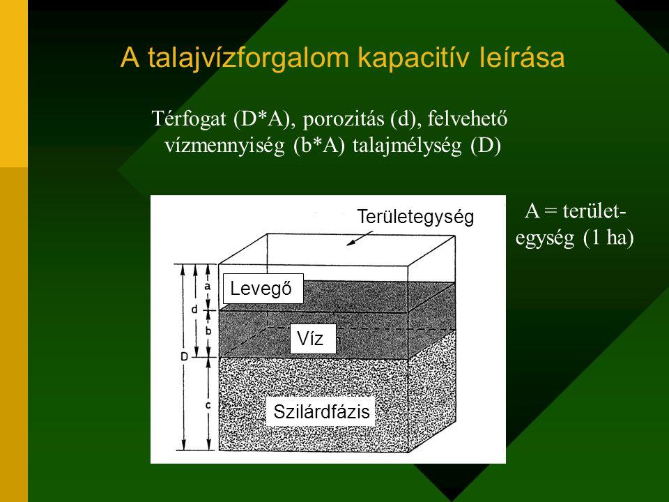 A talajnedvesség-mérleg tényezői  W=Cs+Ob+Kve-Mbe-E-T-Oe  W talajnedvesség-készlet változása (mm) Cs csapadék mennyisége (mm) Ob felszíni és felszínalatti vízbetáplálás (mm) Oe felszíni és felszínalatti vízelfolyás (mm) Kve kapilláris vízbetáplálás (mm) Mbe mélybe-szívárgás (mm) T növényi transzspiráció (mm) E párolgás a talajfelszínről (mm)
