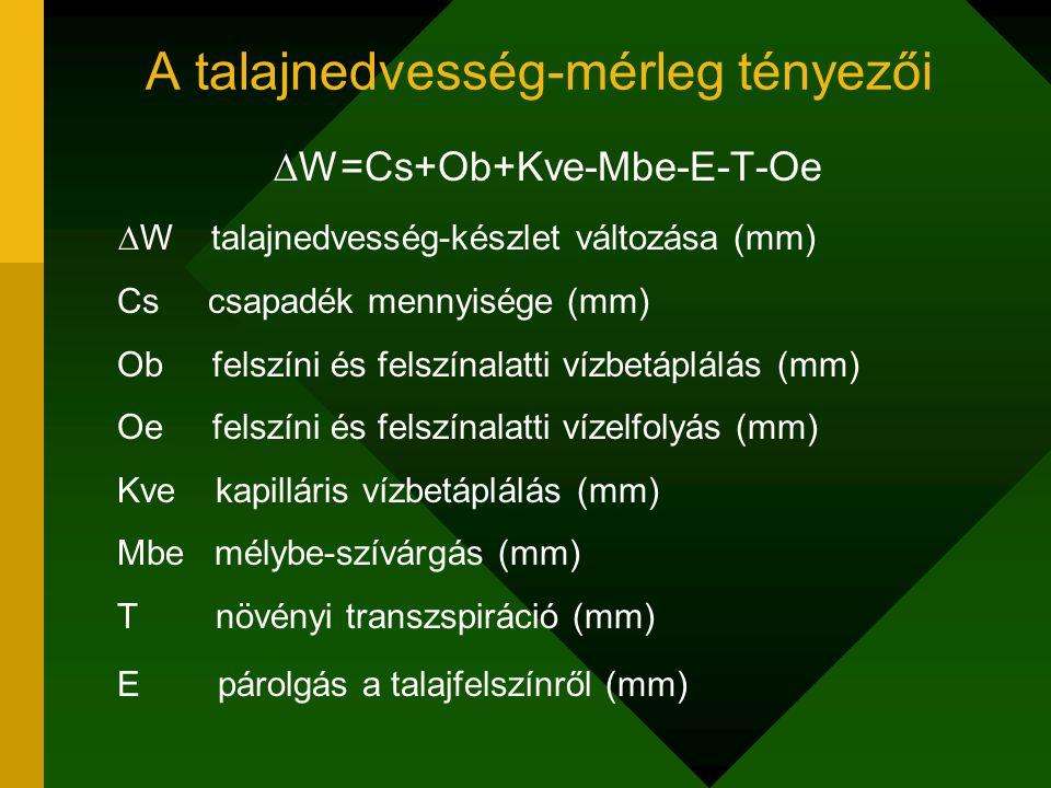 A talajnedvesség-mérleg tényezői  W=Cs+Ob+Kve-Mbe-E-T-Oe  W talajnedvesség-készlet változása (mm) Cs csapadék mennyisége (mm) Ob felszíni és felszín