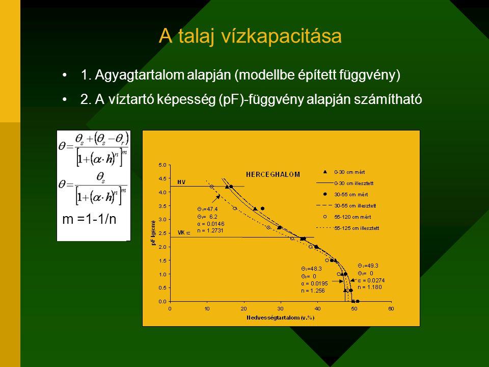 A talaj vízkapacitása 1. Agyagtartalom alapján (modellbe épített függvény) 2. A víztartó képesség (pF)-függvény alapján számítható m =1-1/n