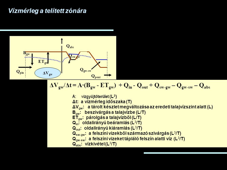 ΔV gw /Δt = A·(B gw - ET gw ) + Q in - Q out + Q sw-gw – Q gw-sw – Q abs A: vízgyűjtőterület (L 2 ) Δt: a vízmérleg időszaka (T) ΔV gw : a tárolt kész