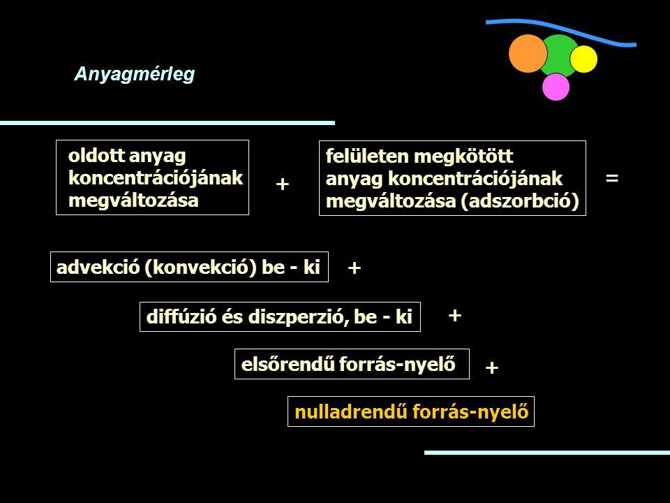 oldott anyag koncentrációjának megváltozása advekció (konvekció) be - ki + diffúzió és diszperzió, be - ki + nulladrendű forrás-nyelő elsőrendű forrás