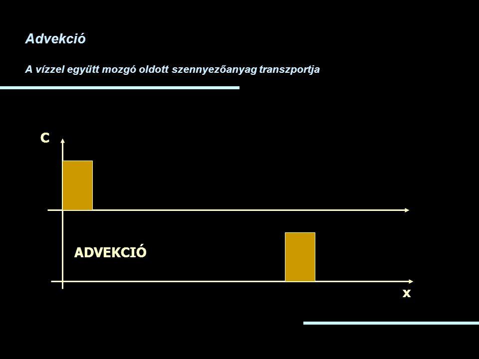 Advekció A vízzel együtt mozgó oldott szennyezőanyag transzportja x C ADVEKCIÓ