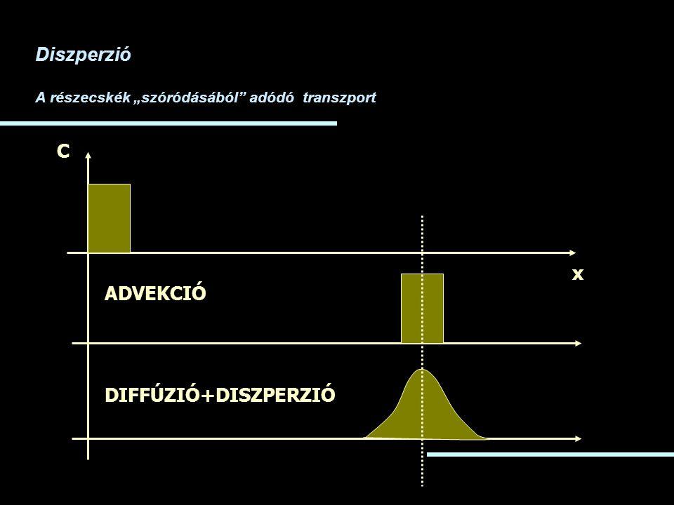 """x C ADVEKCIÓ DIFFÚZIÓ+DISZPERZIÓ Diszperzió A részecskék """"szóródásából"""" adódó transzport"""