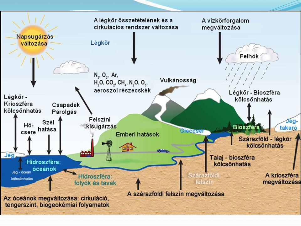Aggasztó jelek Szélsőséges éghajlati jelenségek (hurrikán, aszály, El Nino, áradás) Sarkvidékek, jégselfek, Grönland, gleccserek jege olvad Tengerek, óceánok vízszintje emelkedik Óceáni szállítószalag lelassul Permafrost olvadása általi metánfelszabadulás Korallfehéredés Elsivatagosodás