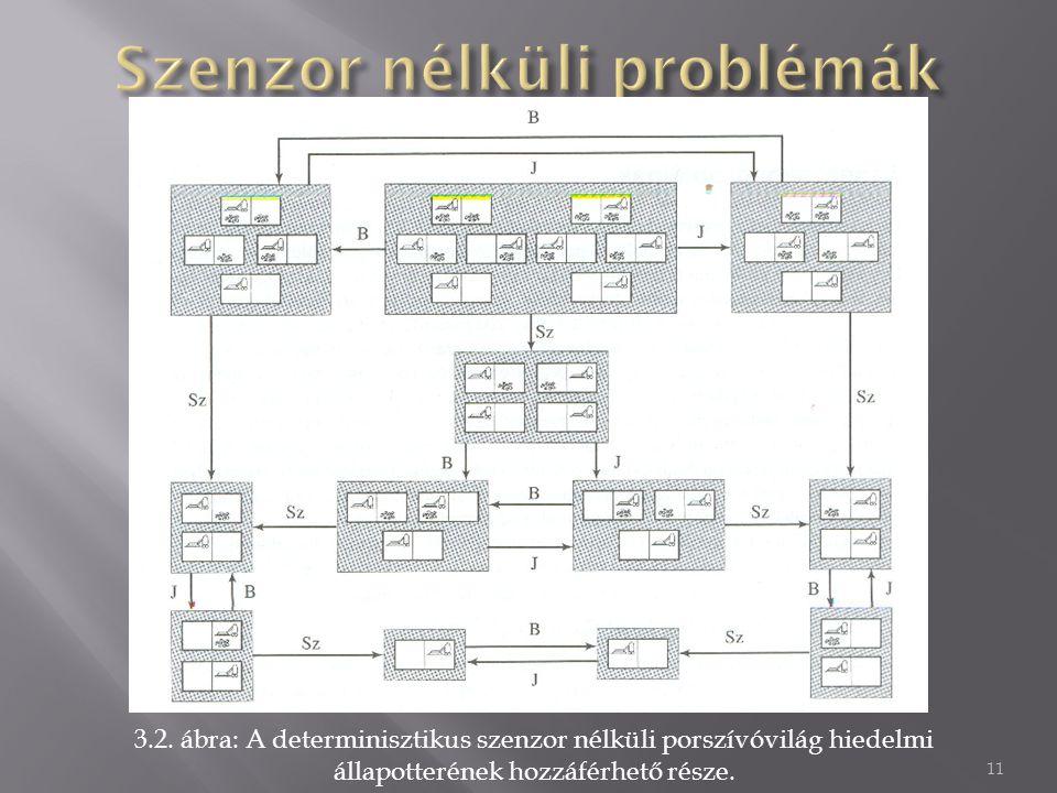 3.2. ábra: A determinisztikus szenzor nélküli porszívóvilág hiedelmi állapotterének hozzáférhető része. 11