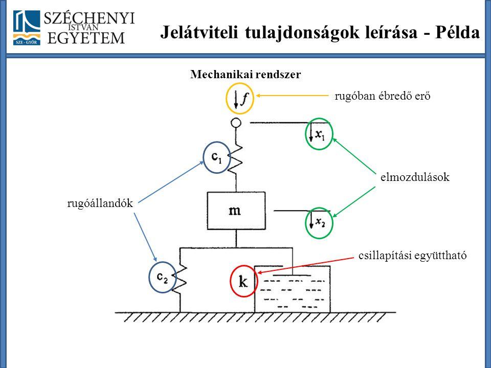 Jelátviteli tulajdonságok leírása - Példa Mechanikai rendszer rugóállandók csillapítási együttható elmozdulások rugóban ébredő erő