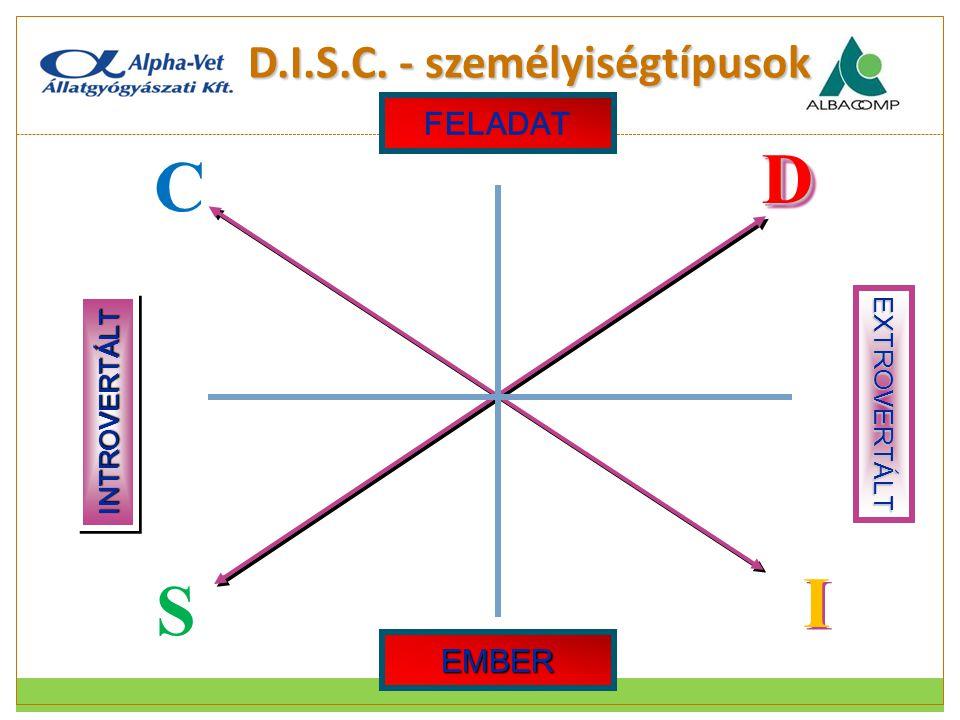 D.I.S.C. - személyiségtípusok EXTROVERTÁLTDD I I INTROVERTÁLTINTROVERTÁLT C C S S FELADAT EMBER