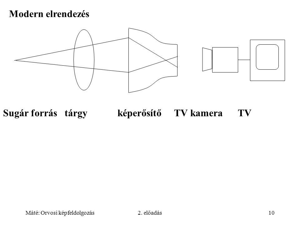 Máté: Orvosi képfeldolgozás2. előadás10 Modern elrendezés Sugár forrás tárgy képerősítő TV kamera TV