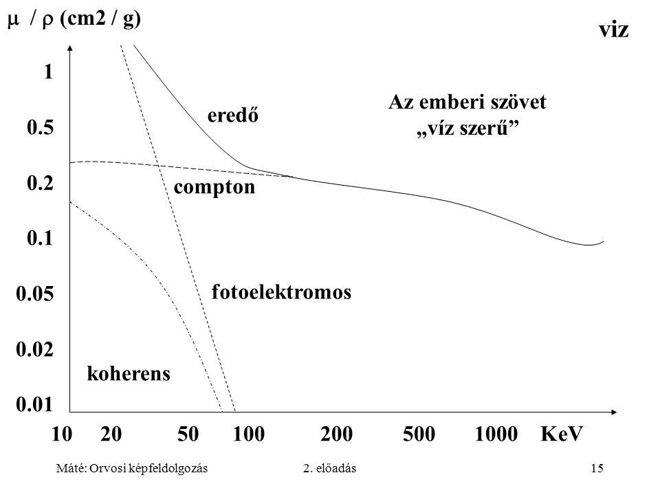 Máté: Orvosi képfeldolgozás2. előadás15 10 20 50 100 200 500 1000 KeV koherens fotoelektromos compton eredő    (cm2 / g) 1 0.5 0.2 0.1 0.05 0.02 0.