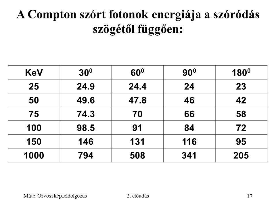 Máté: Orvosi képfeldolgozás2. előadás17 A Compton szórt fotonok energiája a szóródás szögétől függően: KeV30 0 60 0 90 0 180 0 2524.924.42423 5049.647