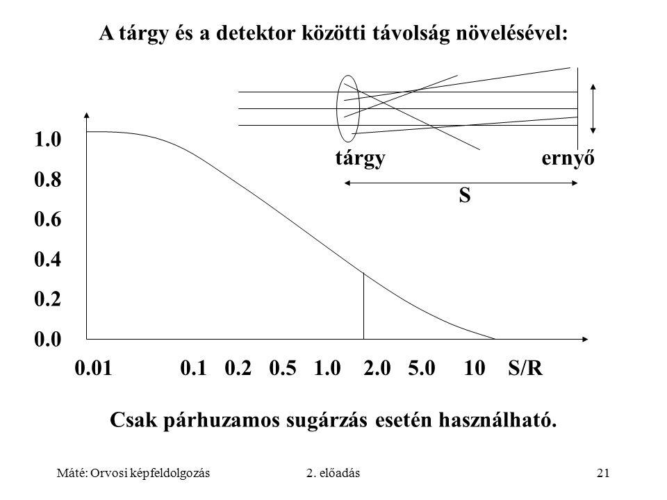 Máté: Orvosi képfeldolgozás2. előadás21 A tárgy és a detektor közötti távolság növelésével: tárgy ernyő S 0.01 0.1 0.2 0.5 1.0 2.0 5.0 10 S/R 1.0 0.8