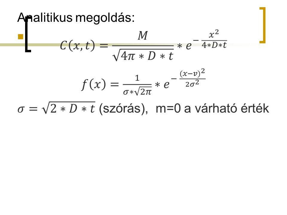 Analitikus megoldás: