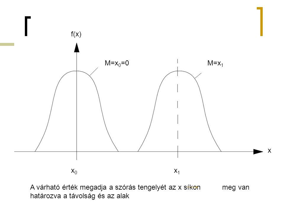 x x0x0 x1x1 M=x 0 =0M=x 1 A várható érték megadja a szórás tengelyét az x síkon meg van határozva a távolság és az alak