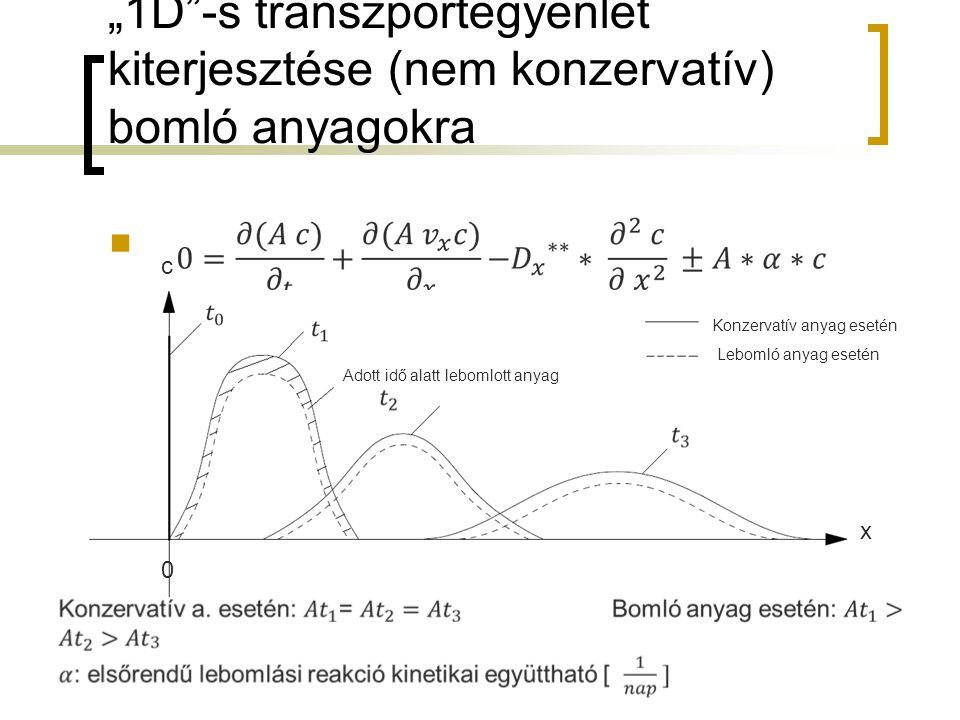"""""""1D -s transzportegyenlet kiterjesztése (nem konzervatív) bomló anyagokra c x Adott idő alatt lebomlott anyag 0 Konzervatív anyag esetén Lebomló anyag esetén"""